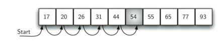 Алгоритм линейного поиска на python